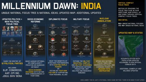 Millennium Dawn: India